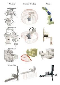 Robótica industrial: una oferta nada sencilla